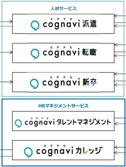 株式会社フォーラムエンジニアリングの収益の柱であるコグナビ