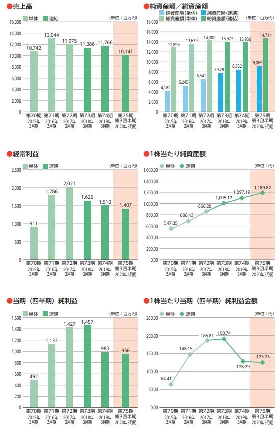 日本インシュレーション(5368)の業績推移