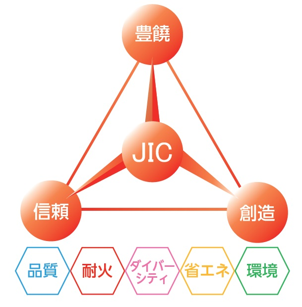 日本インシュレーション(5368)のイメージ
